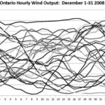 Wind-Output-Chart